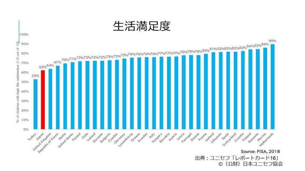 ユニセフデータグラフ