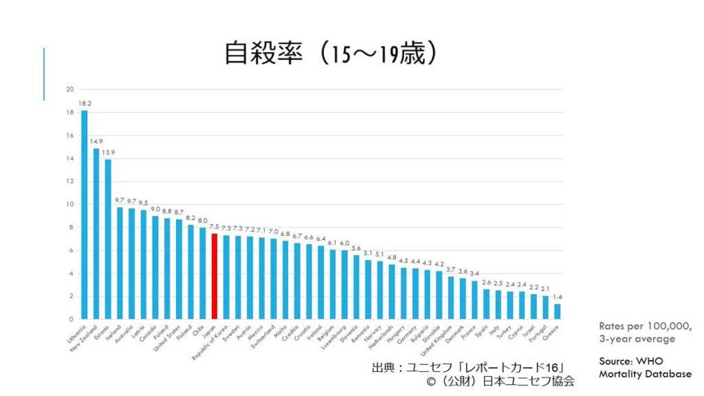 ユニセフによる自殺統計データグラフ