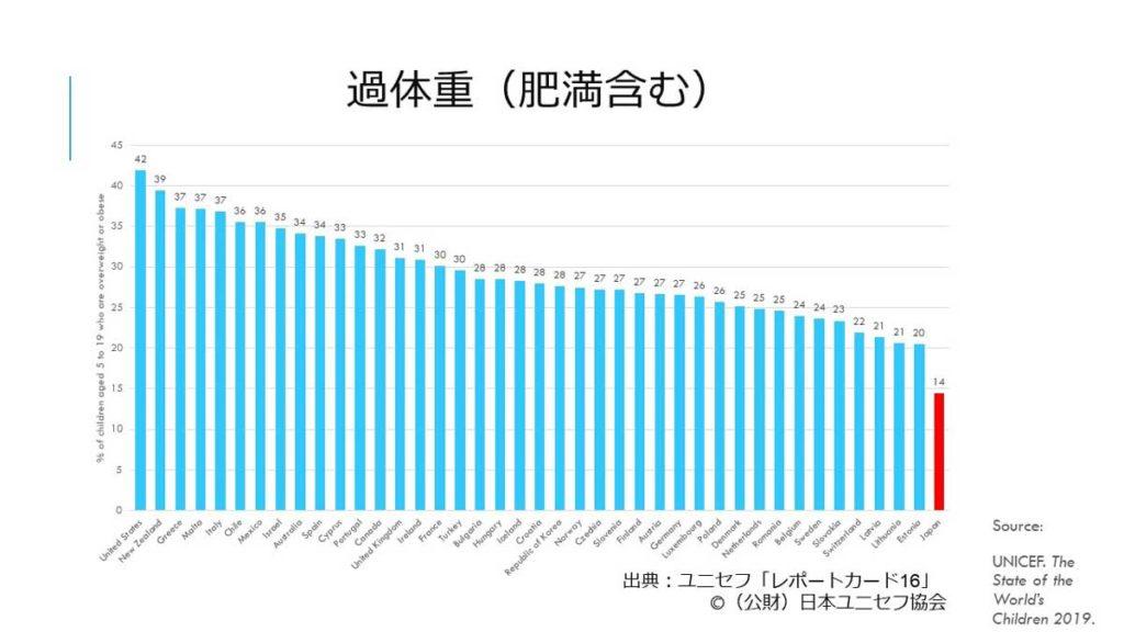 ユニセフによる身体的健康統計データグラフ