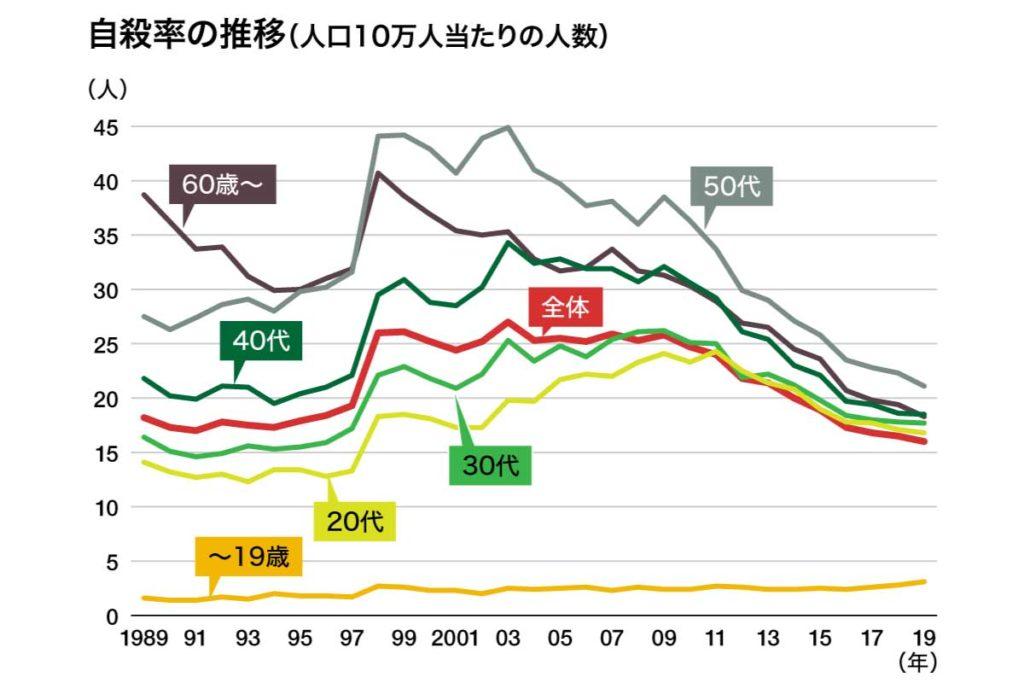 厚生労働省による自殺率統計データ