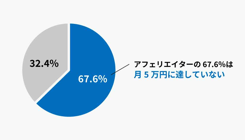 アフェリエイトの達成率を表す図