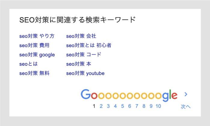 Googleの関連キーワード結果