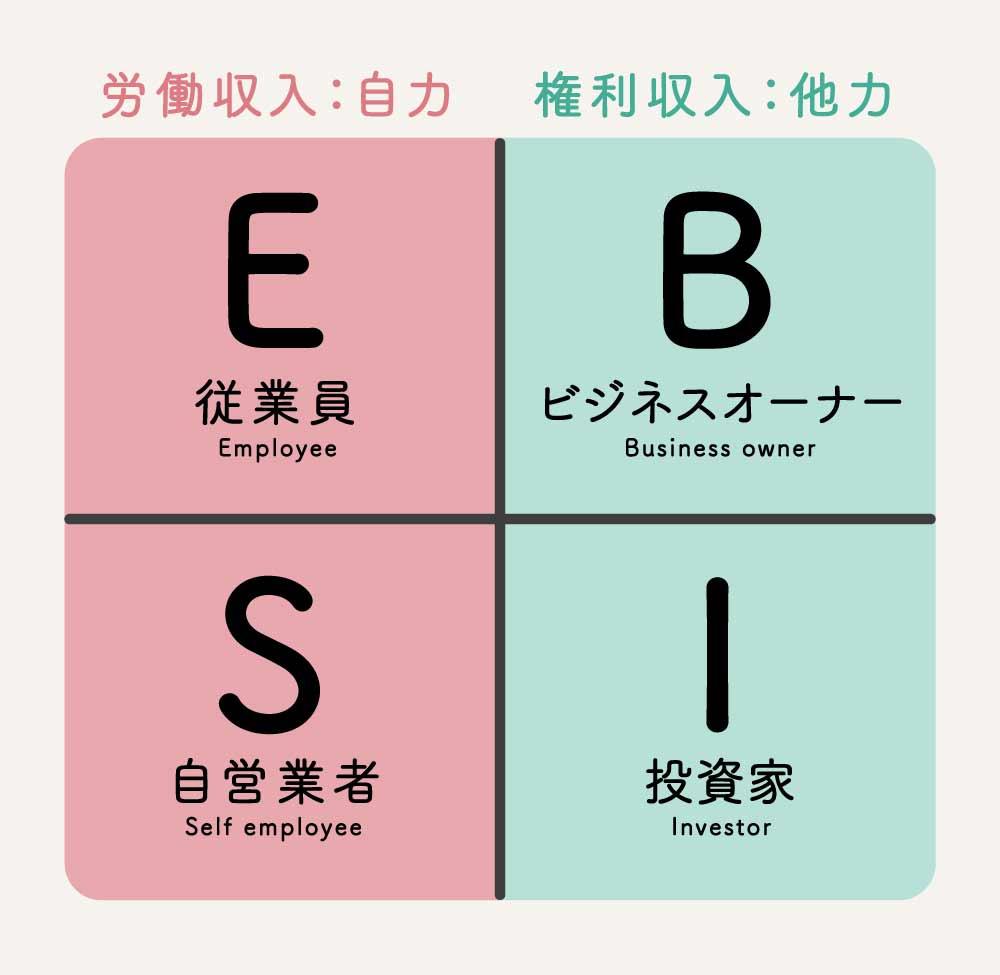キャッシュフロー・クワドラント「ESBI」の図